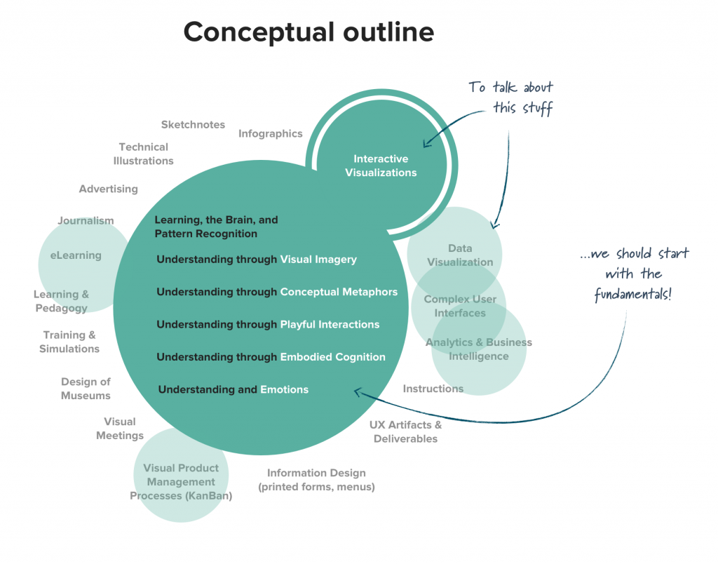 Design-for-Understanding-conceptual-outline