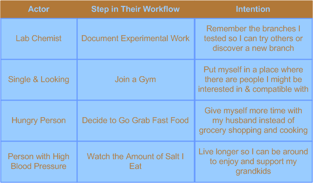Examples of steps in a workflow versus the intention behind them