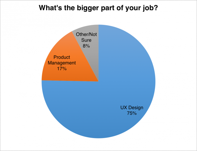 PM/UX/Other breakdown pie chart