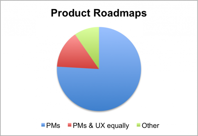 roadmaps are mostly done by product managers