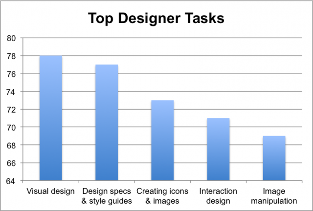 the top five design tasks