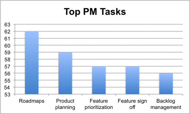 top 5 product manager tasks