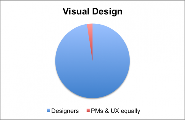 Visual design is almost always done by designers.